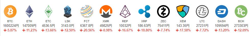 仮想通貨全体の価格帯が下がっていますが、心配しなくていいですよ。